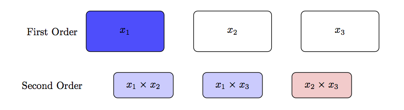 A pictoral illustration of the effect heredity principle for an example data set with three factors.  For this example, the $x_1$ main effect was found to be predictive of the response.  The weak heredity principle would explore the $x_1 x_2$ and $x_1 x_3$ interaction terms.  However, the $x_2 x_3$ interaction term would be excluded from investigation.  The strong heredity principle would not consider any second order terms since.