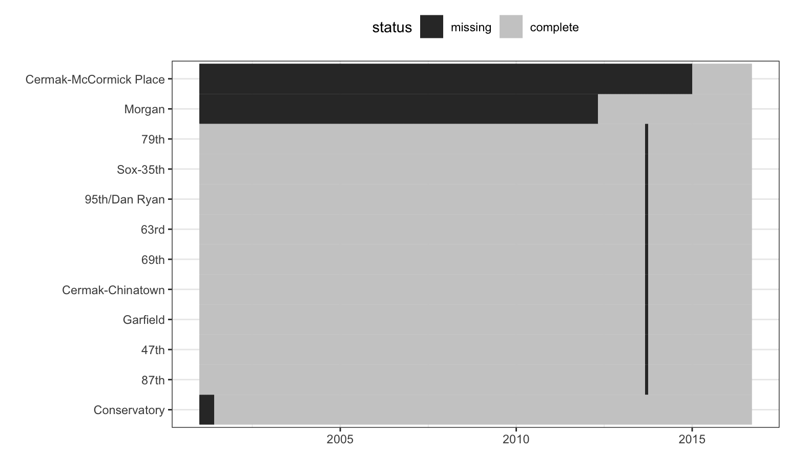 Missing data patterns for stations originally in the Chicago ridership data.